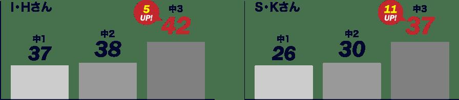 卒業生の内申結果の軌跡
